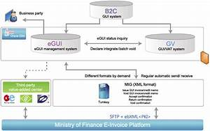 Ares egui provides comprehensive e invoice generation for Einvoice