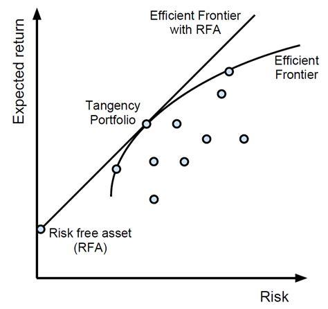 blogandersenim modern portfolio theory