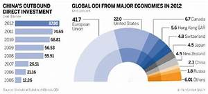 Nation vaults to world's 3rd-largest investor - People's ...