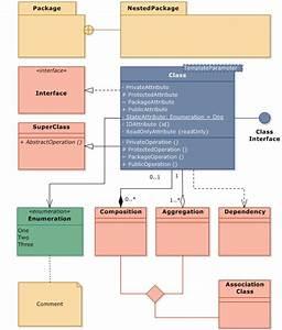Overview Of Element Types In Uml Class Diagram