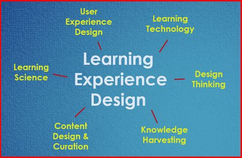 resources exploring learning experience design lx