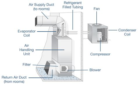 Home Air Conditioning Diagram by Hvac Diagram Standard Heating Air Conditioning