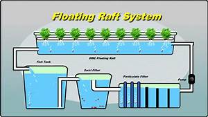 Floating Raft Technology