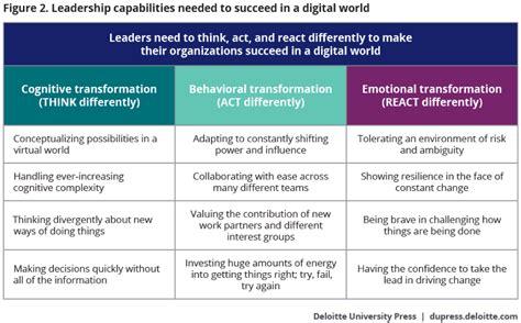 developing digital leaders deloitte insights