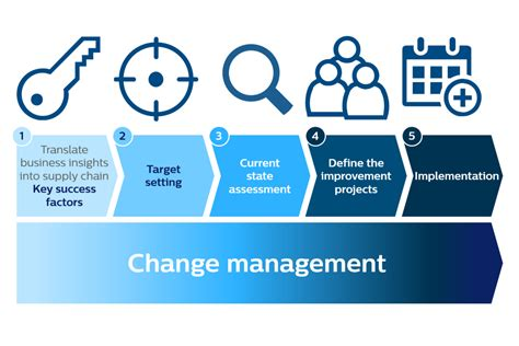supply chain strategy realization philips innovation