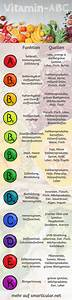 Wofür Sind Wespen Gut : die besten 25 heilpraktiker ideen auf pinterest bewusstsein physiologie und die chakren ~ Whattoseeinmadrid.com Haus und Dekorationen