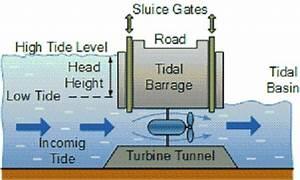 Green Mechanic  Tidal Barrage Power Generation