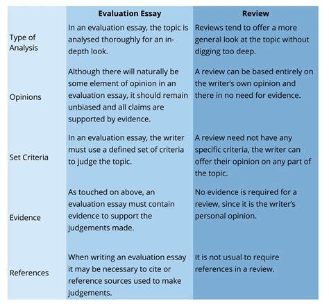 evaluation essays   format  justifying