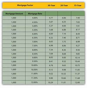 Amortization Table Mortgage Identify The Financing