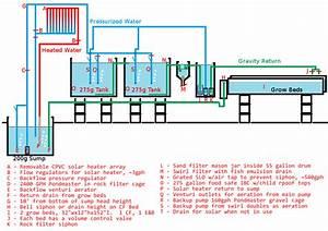 Aquaponics Diagram   Employ An Experienced Carpenter