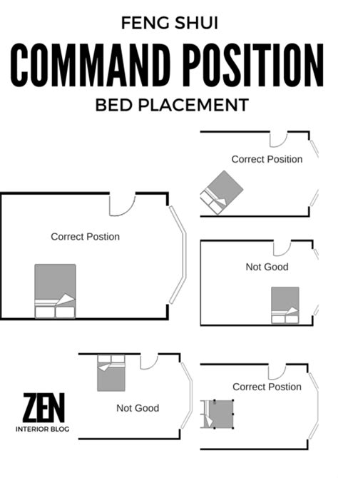 Where to Position your bed according to Feng Shui | The