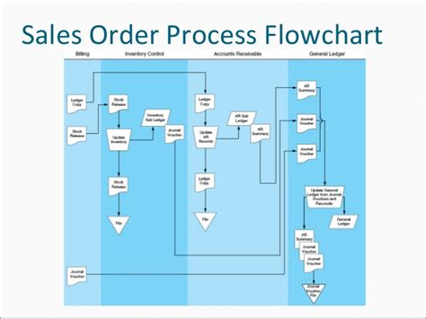 Transaction Process Flow Chart Template