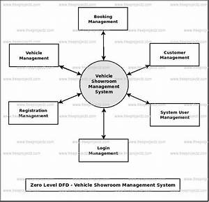 vehicle showroom management system dfd dataflow diagram With vehicle management system project documentation