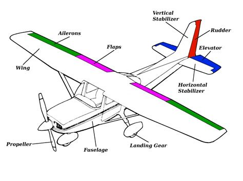 The Design Functions Of A Knowledge Based Pdf Airplane Parts And Function General Parts Of An Airplane