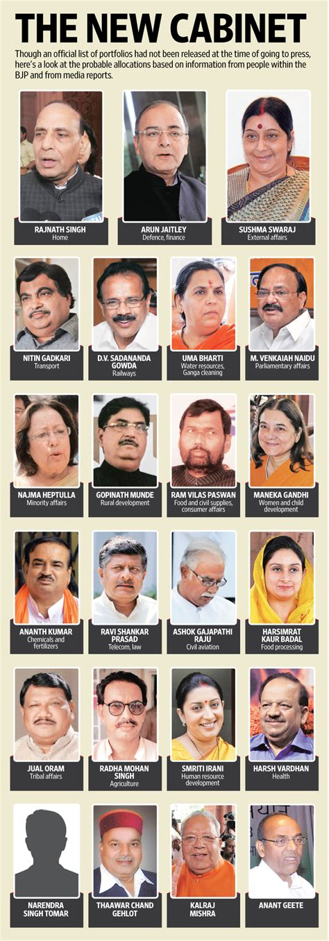 cabinet names and functions members in the cabinet of prime minister india 2017