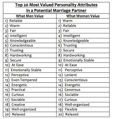 12 Powerful Habits Of Happy Relationships. Staff Nurse Resume Sample. Php 1 Year Experience Resume. Clinical Research Associate Resume Sample. Resumes For Career Changers. Preparing Resume. Hr Administrator Resume. Free Sample Resume Cover Letter. Qualification For Resume Examples