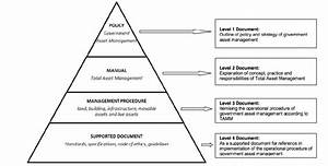 Government Asset Management Document Structure