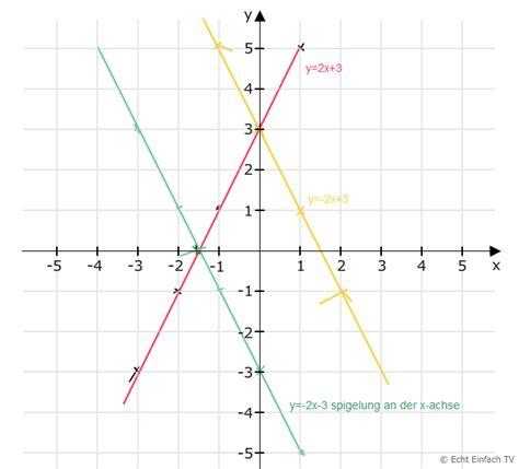 lineare funktion yx zeichnen steigungsdreieck punkt