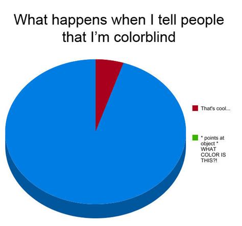 being color blind being colorblind