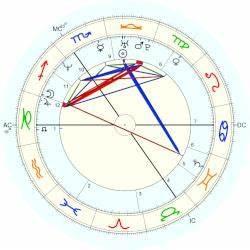 Princess Of The Netherlands Margarita Horoscope For Birth