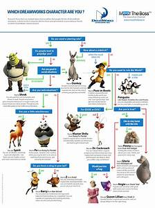 Which Dreamworks Characters Are You