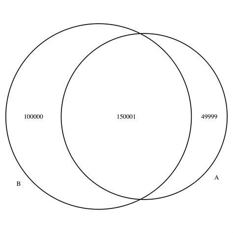How Put Comma Large Number Venndiagram