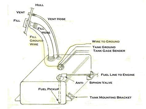 Grounding Plastic Gas Tank Boatbuilding Blog