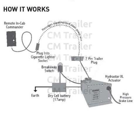 Hydraulic Actuators Trailer Parts New Zealand