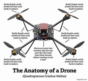 Is It Possible To Create 3d Printed Drones