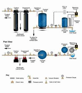 Clean Well Water Report  How To Eliminate Iron And