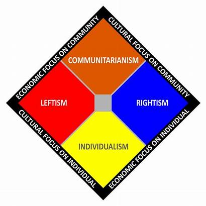 Political Spectrum Chart Wikipedia Svg Compass Individualism
