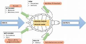 Scheme Turtle Diagram For The Implementation Of A New