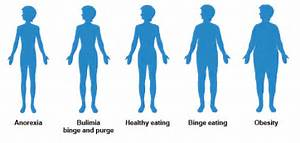 Visual Eating Disorder Body Type Guide  Body Weight Anorexia Nervosa
