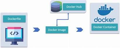 Docker Tutorial Container Hub Edureka Dockerfile Architecture