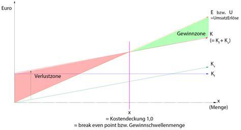 langfristige preisuntergrenze berechnen betriebsoptimum
