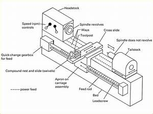 The gallery for --> Lathe Parts