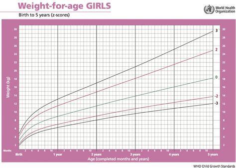 Height Weight Chart Girls Photo Images Height Weight