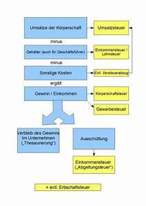 Zu Versteuerndes Einkommen Berechnen Tabelle : k rperschaftsteuer deutschland wikiwand ~ Themetempest.com Abrechnung