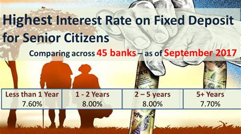 Best Bank Fixed Deposit Fd Rates September 2017  Autos Post. Design Signs. Courageous Signs Of Stroke. Tattoo Signs. Okay Signs Of Stroke. Mild Depression Signs Of Stroke. Damp Heat Signs Of Stroke. Pastor's Signs. Port Signs