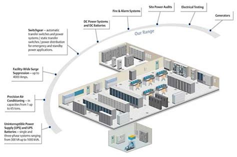 data center design camali corp data center design
