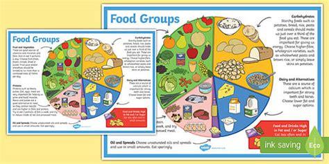 Eat Well Guide Display Poster  Food Groups, Healthy Eating, Food, Food