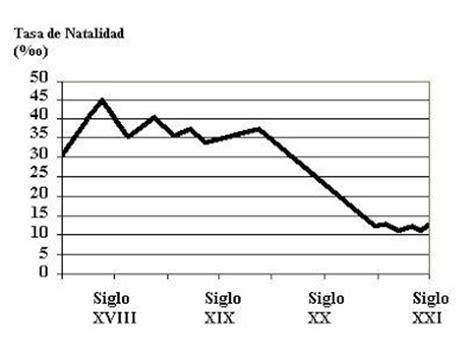 tasa de natalidad fertilidad mortalidad y supervivencia