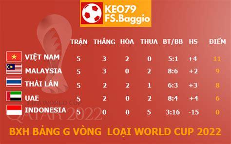 (22 tuổi) trẻ nhất bảng g vòng loại world cup 2022 khu vực châu á. Xếp hạng bảng G vòng loại World Cup 2022 khu vực châu Á Update 24/7