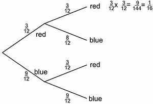 Probability Tree Diagrams Html