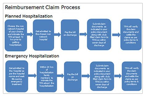 Allianz Refund Form by Life Insurance Health Insurance Claims Process Hdfc Life