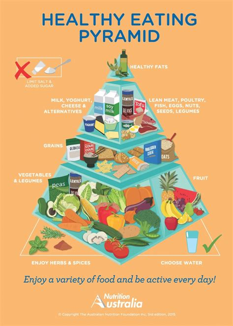 the healthy food pyramid not in catherine saxelby s foodwatch