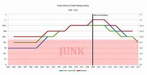 South African banks downgraded to junk