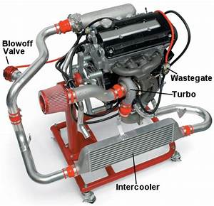 Essential Parts  1  Turbochargers