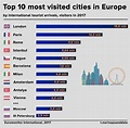 Top 10 most visited cities in Europe in 2017 : europe