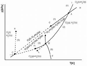 The Phase Diagram Of The Chlorine Hydratewater